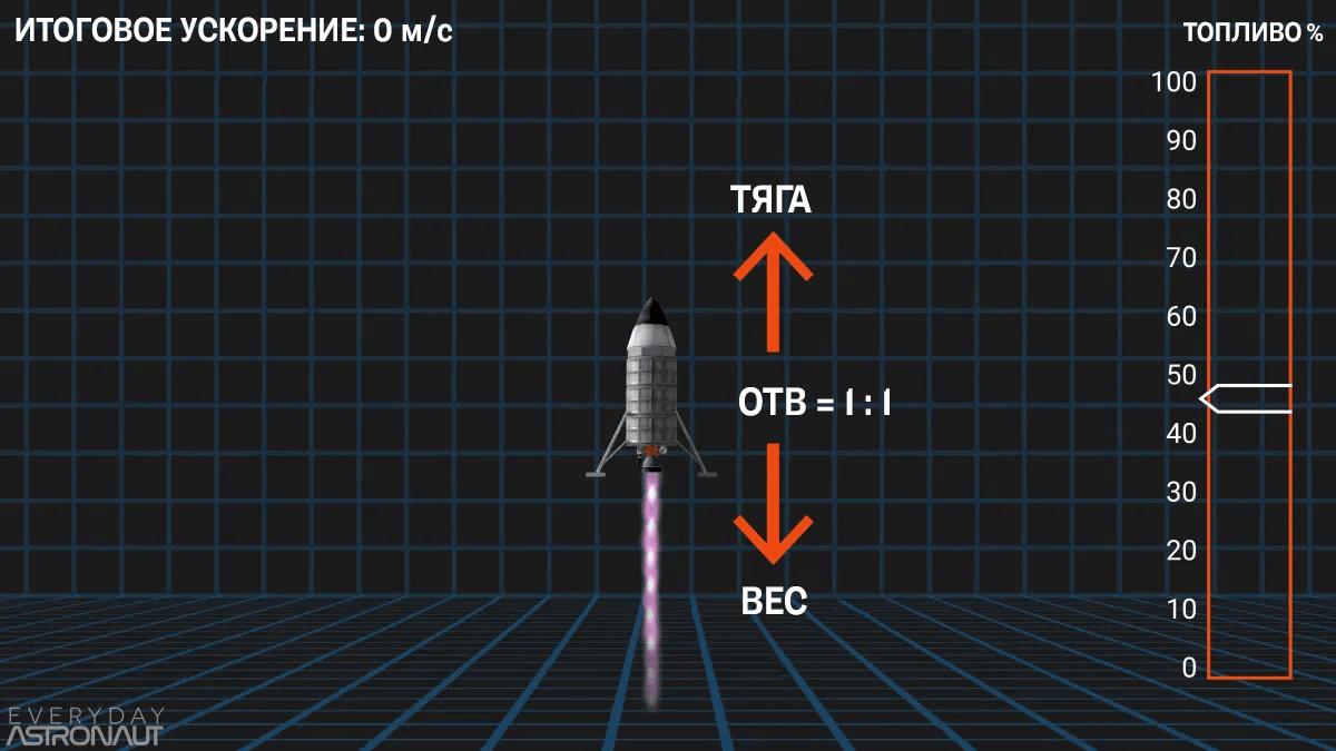 Ракета зависает при отношении тяги к весу (ОТВ) 1:1. Источник: Everyday Astronaut