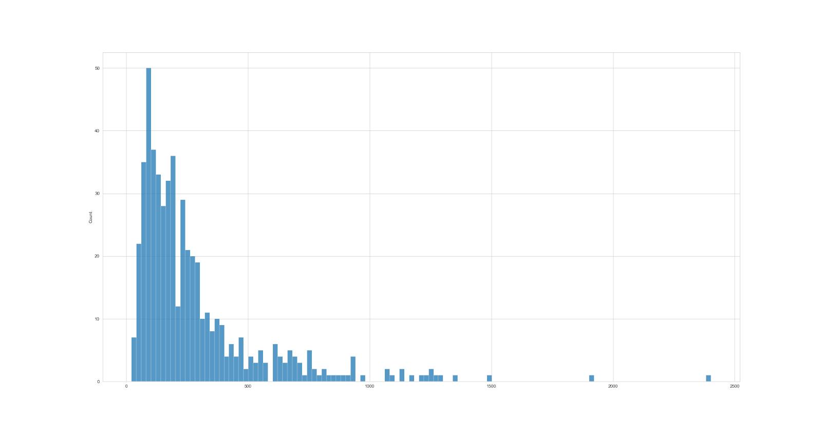 Рис 11. Гистограмма распределения количества точек в выделенных объектах (всего 529 объектов).