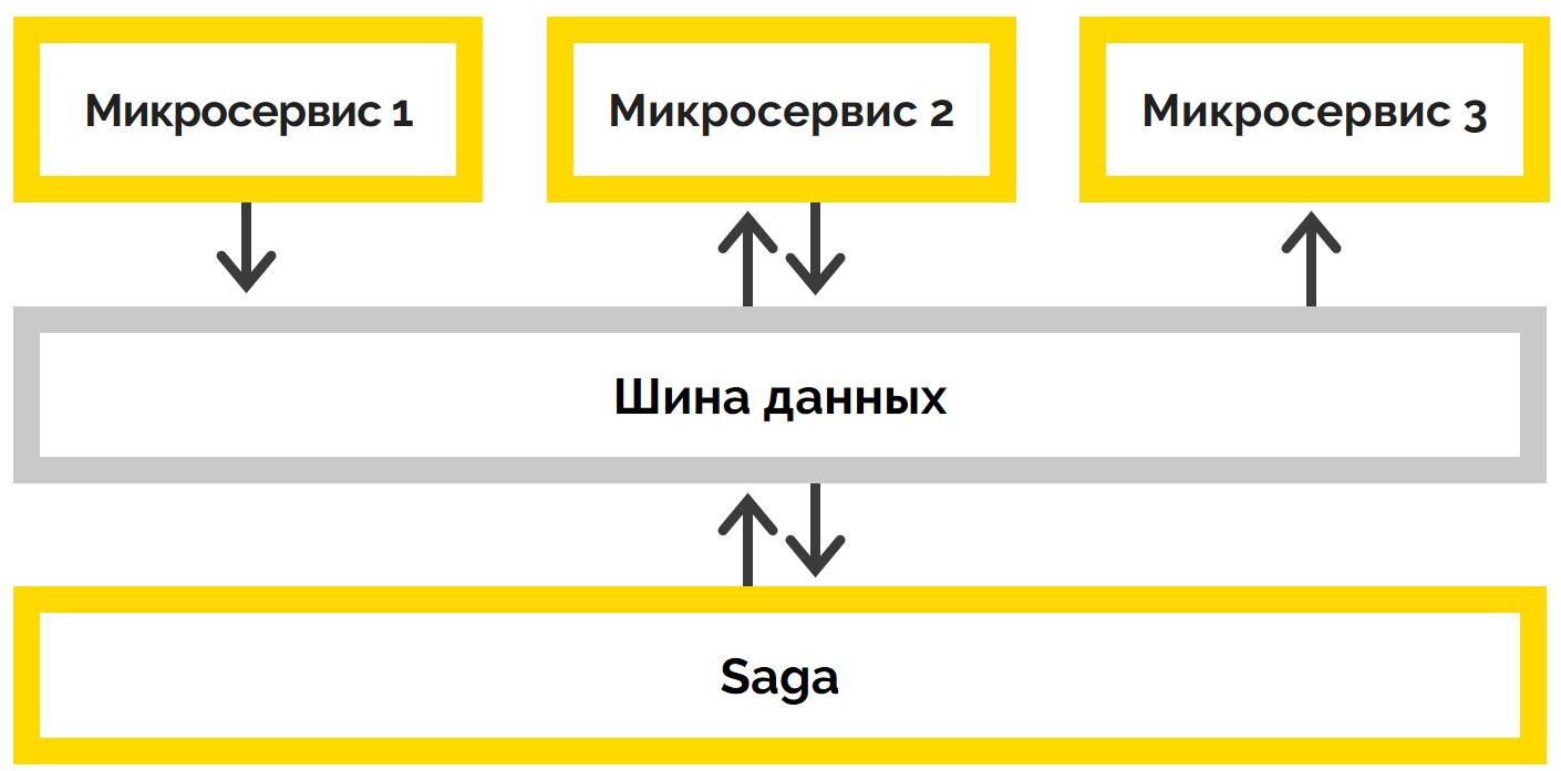 Как управлять транзакциями в микросервисной архитектуре