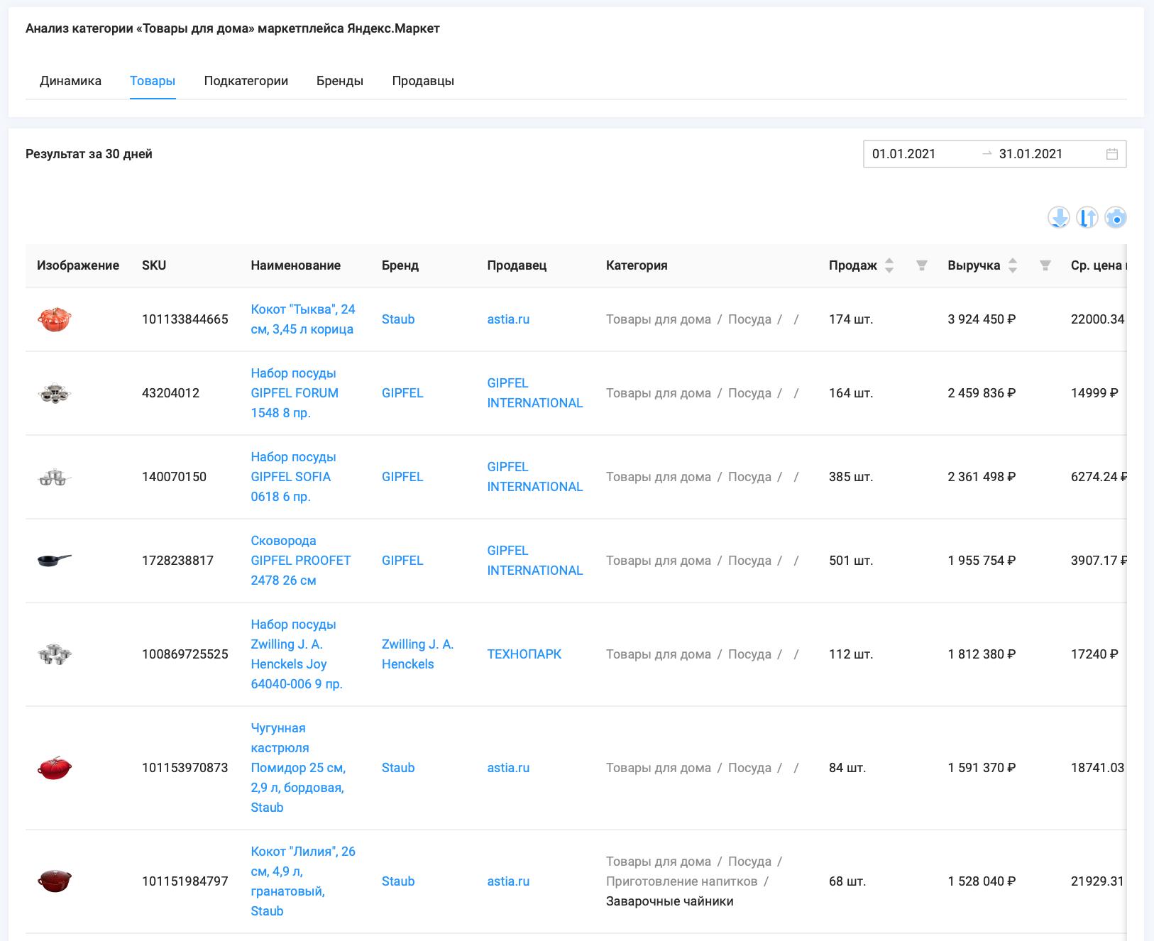 """Статистика объема продаж и выручки категории """"Товары для дома"""" маркетплейса Яндекс.Маркет, 1.01 - 31.01.21, данные сервиса аналитики SellerFox"""