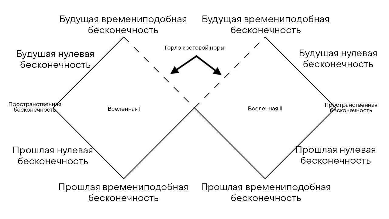 Рис.2: Диаграмма Пенроуза для червоточины Эйнштейна-Розена. Горло червоточины (горизонт), представлено двумя пунктирными линиями (см. приложение 3). Примечание: уместно заменить термин нулевой бесконечности на термин изотропной бесконечности или светоподобной бесконечности (от англ.: null infinity).