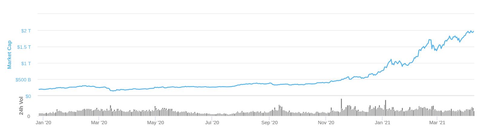 Рыночная капитализация криптовалюты подскочила со 190 млрд до 2 трлн за один год.