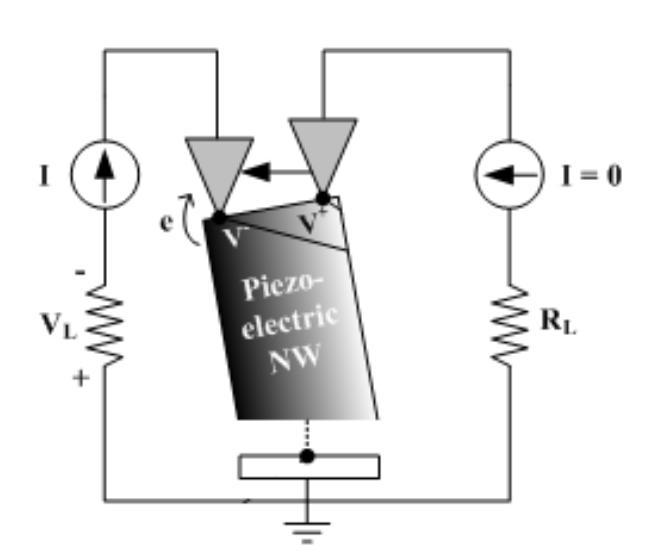 Схема работы пьезоэлектрического наногенератора на примере одной нанопроволоки