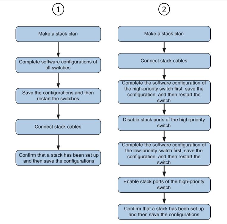 Последовательность действий для двух вариантов стекирования коммутаторов