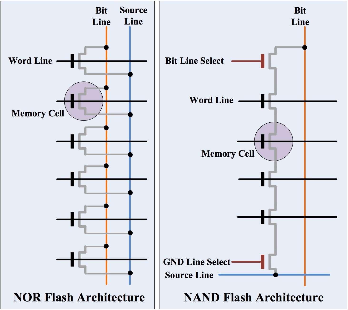 Сравнение архитектур NOR Flash и NAND Flash