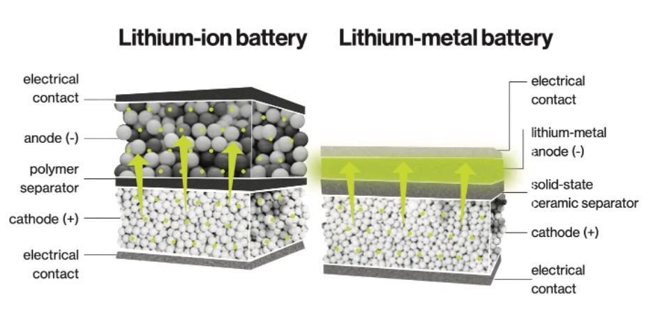 Наглядный пример различия в работе литий-ионной и литий-металлической батареи.