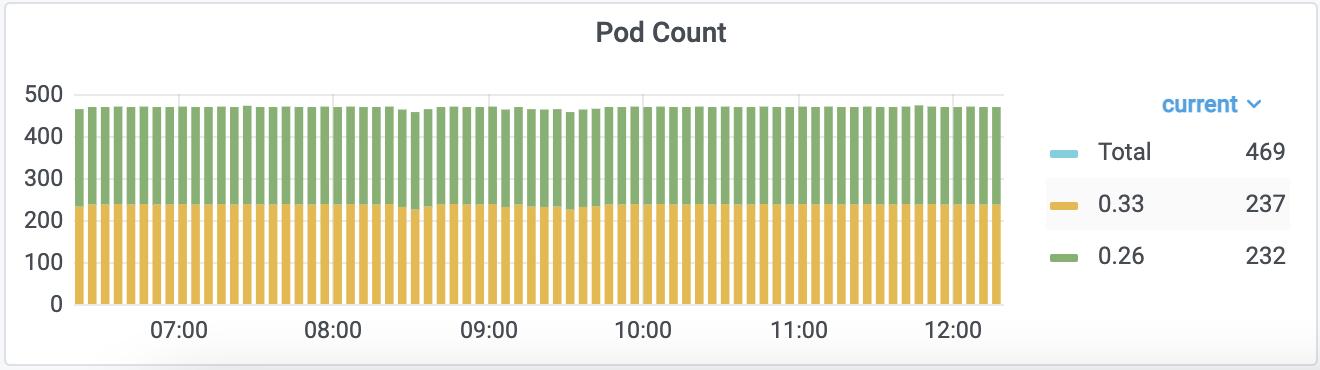Количество podов Nginx Ingress-контроллеров с разбивкой по версиям