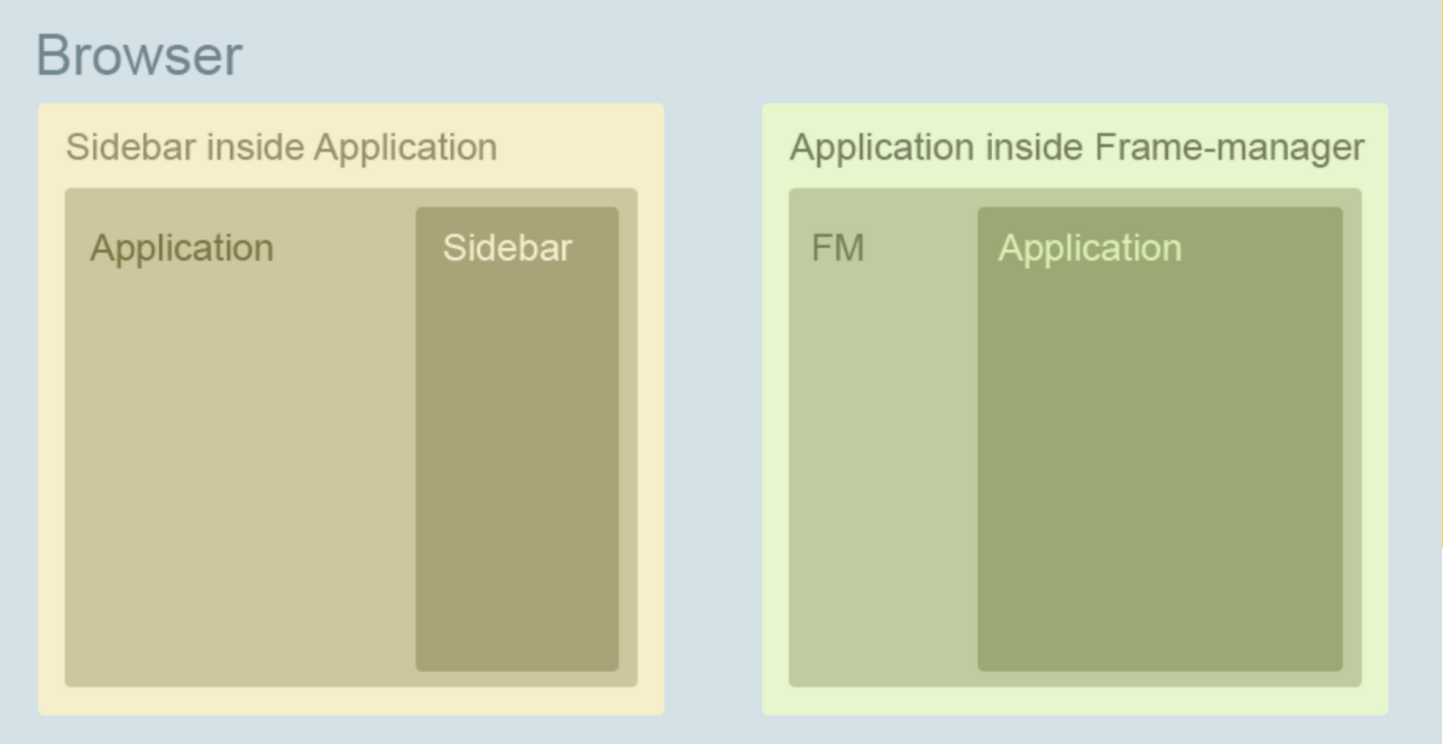 Слева концепция сайдбара (было), справа Frame Manager'а (стало)