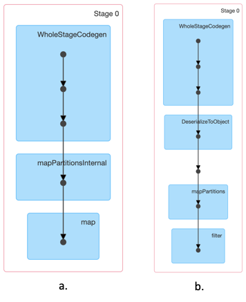Рисунок 1. Визуальные представления этапов для листинга 3 (схема a) и листинга 6 (схема b)