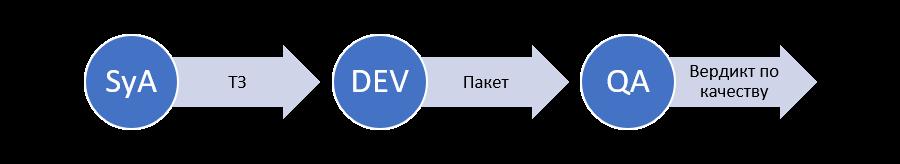 Рисунок 2. Функциональные роли в DWH (SyA — системный аналитик, DEV — разработчик, QA — инженер по тестированию)