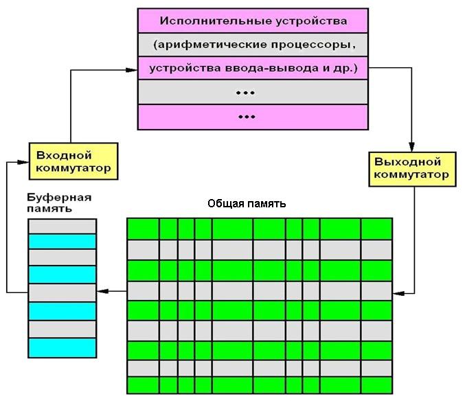 Динамика потокового вычислителя