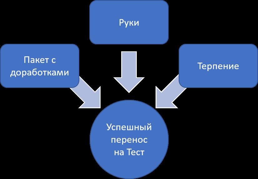 Рисунок 5. Перенос задачи на тестовый контур