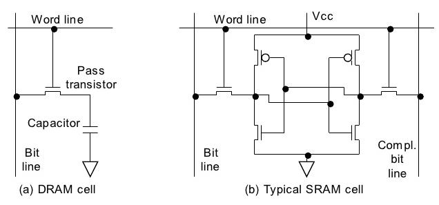 Схемы ячейки динамической и статической памяти