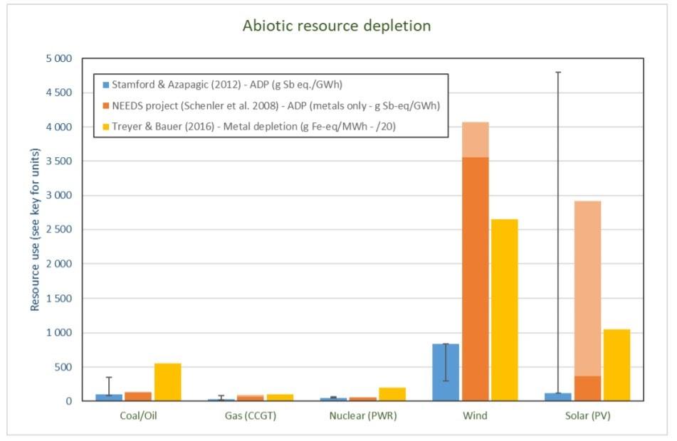 Сравнение удельных затрат ресурсов на производство единицы электроэнергии по разным типам генерации.