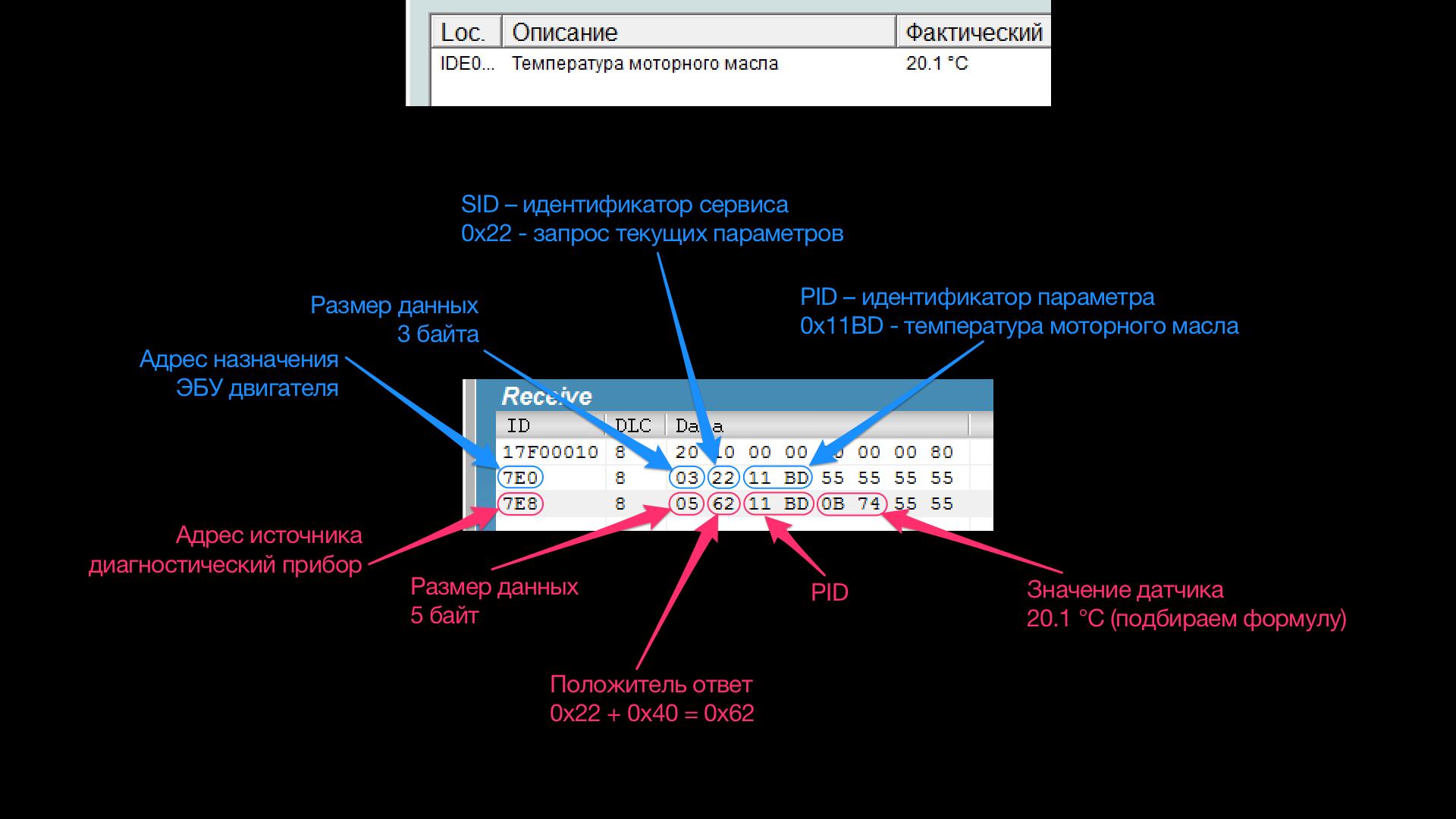 Разбор UDS пакета в формате Single Frame