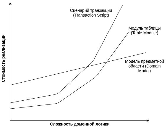 Организация бизнес-логики корпоративных приложений. Какие возможны варианты?