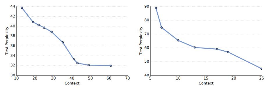 Рисунок 4.Тест неопределенности как функции контекста для Google Billion Word (слева) и Wiki-103 (справа). Мы наблюдаем, что модели с большим контекстом достигают лучших результатов, но результаты начинают быстро уменьшаться после контекста 20.