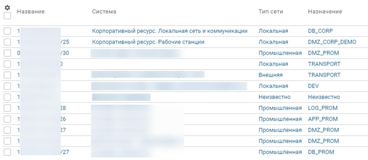 Перечень сетей компании