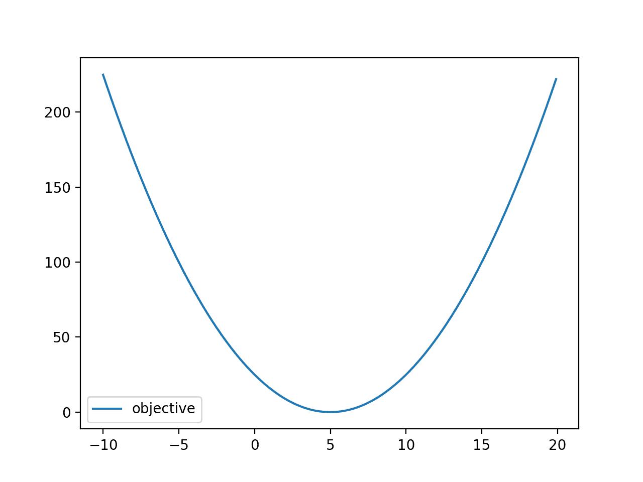 Линейный график выпуклой целевой функции
