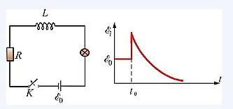 Рис.20   Переходной процесс в цепи с индуктивностью