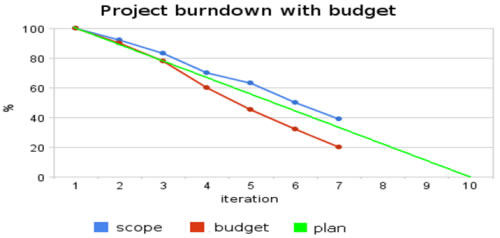 Progress on work and budget spending