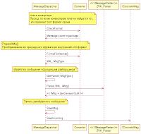 пример UML
