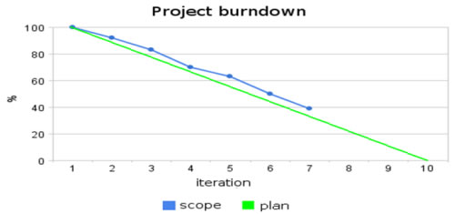 Planned Progress and Real Progress