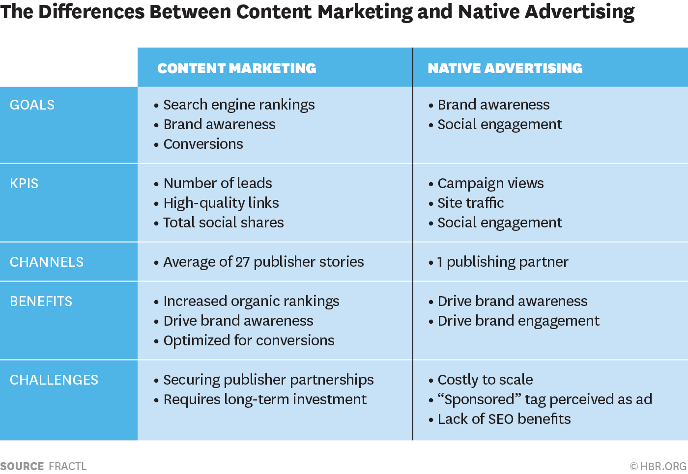 advertising effectiveness summary
