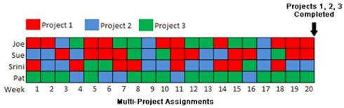 Сотрудники, занятые в нескольких проектах одновременно