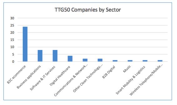 2c58a36c2f92 В ТОП-50 самых быстрорастущих компаний вошли 5 российских   Хабр