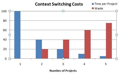 График увеличения временных затрат на переключение