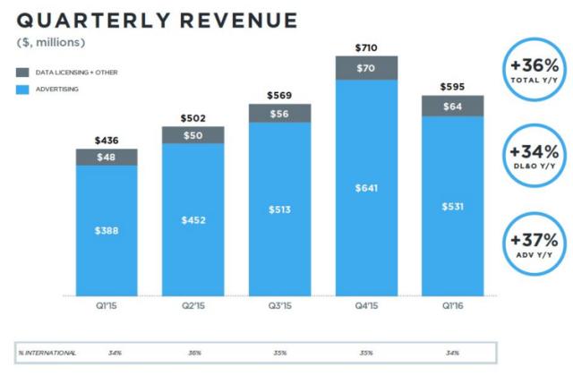 По дороге разочарований: Twitter вновь не оправдал ожиданий инвесторов