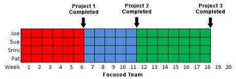 Досрочное завершение проекта благодаря однозадачности и сплоченной работе.