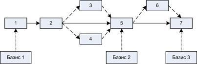Схема 3. Связь конфигураций, релизов и базовых конфигураций