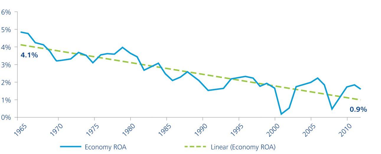 Доходность активов в экономике США 1965 — 2010