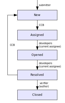 Схема 1. Жизненный цикл запроса на изменение