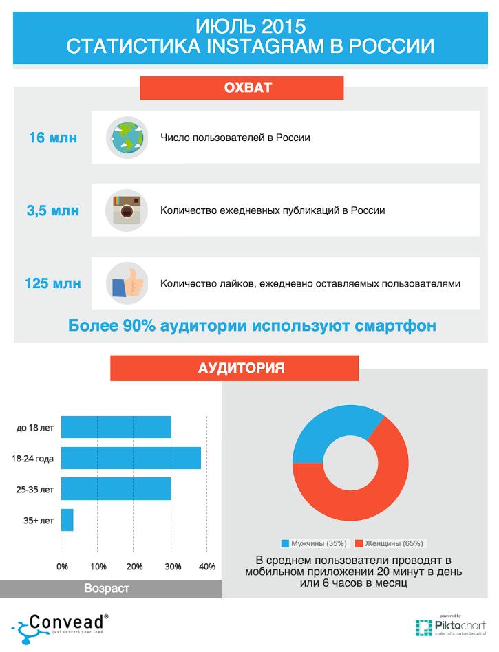 спустя сколько пользователей инстаграм в россии военной автомобильной техники