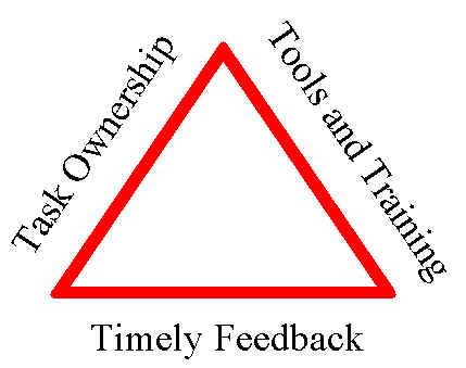 Треугольник мотивации