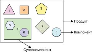 Соотношение компонентов, суперкомпонента и продукта