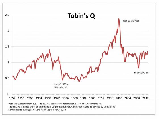 Коэффициент Тобина: отношение рыночной стоимости компании к восстановительной стоимости активов компании