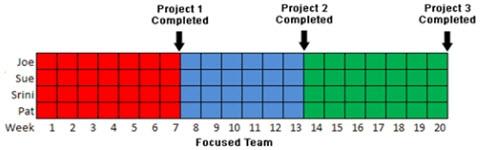 Команда выполняет проекты поочередно.
