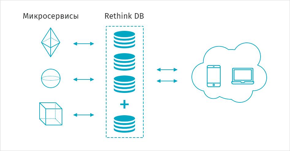 zero-maintenance база данных