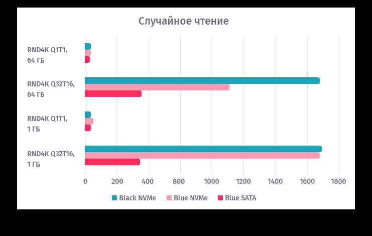 CrystalDiskMark, скорость случайного чтения, МБ/с