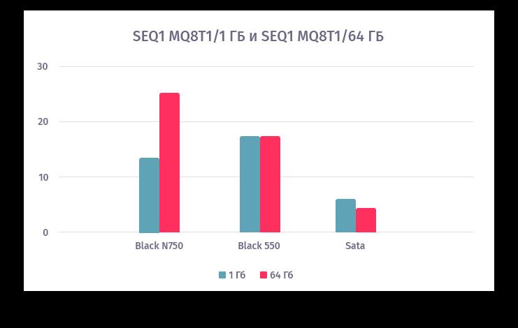 При увеличении глубины последовательной записи до 8, у Blue 550N отличий при работе с файлами 1 и 64 ГБ уже не видно, для SATA она тоже уменьшается. Еще интересный факт — в этом режиме у NVMe-носителей скорость записи становится больше скорости чтения.