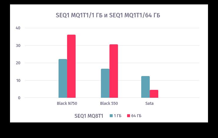 При последовательной записи с глубиной очереди 1 для NVME разрыв между чтением и записью для файлов 64 ГБ 1,5-2 раза больше, чем для гигабайтных файлов. В случае с SATA все наоборот.