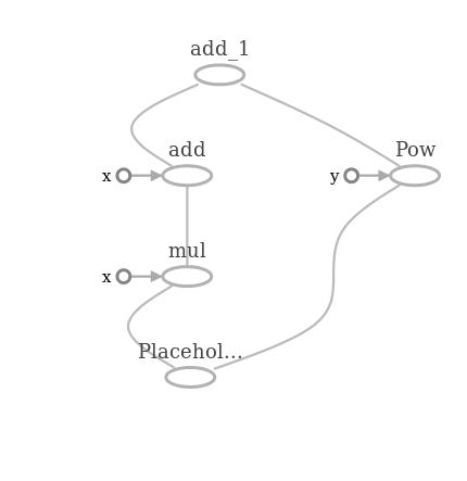 computation graph   Tensorflow