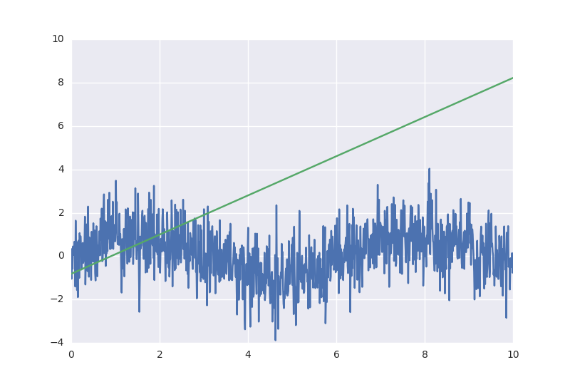 results of calculating model   Tensorflow