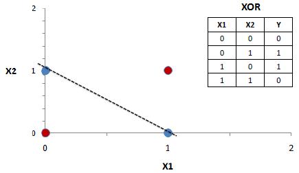 multilayer perceptron   Tensorflow