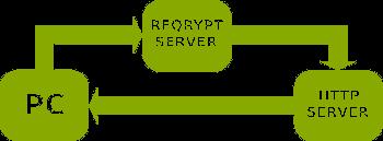 ReQrypt