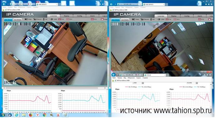 Рис. 4. Реальные трафики передачи по Wi-Fi от видеокамер 2Мп, 25 к/с, в стандарте H264